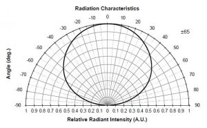 Spectro Series Model: LIR45A-66-16100 Radiation Characteristics