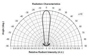 Spectro Series Model: SMBBIR45A-1100-02 Radiation Characteristics