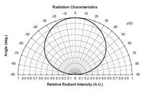 Spectro Series Model SMBBIR45A-1100 Radiation Characteristics