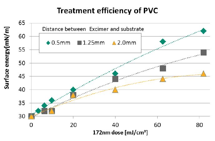 Excimer Treatment Efficiency of PVC