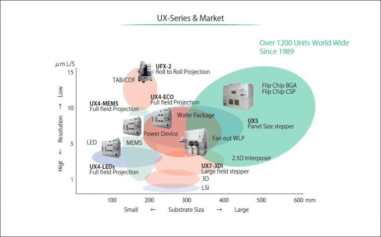 USHIO UX-Series