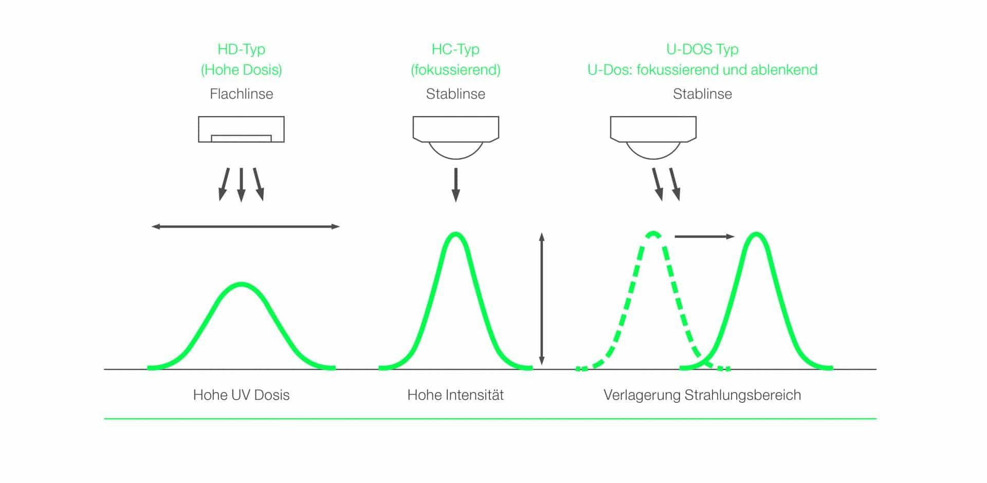 Die UniJet E-Serie bietet verschiedene optische Verteilungsmöglichkeiten zur Optimierung von Kundenanwendungen.