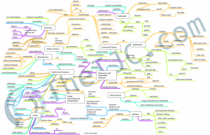 TheIJC Mind Map outlines the complex world of Inkjet engineering and chemistry