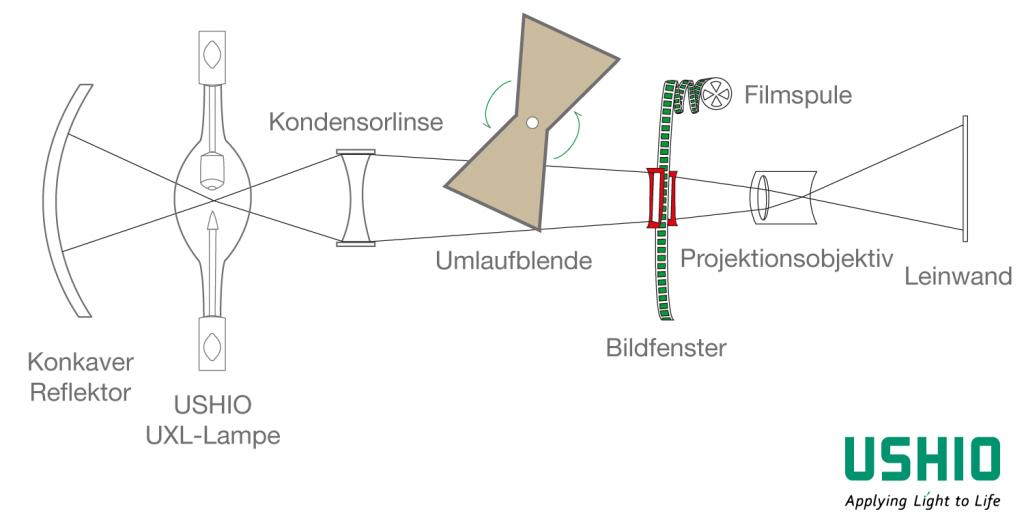 Wie funktioniert ein 35-mm-Filmprojektor?