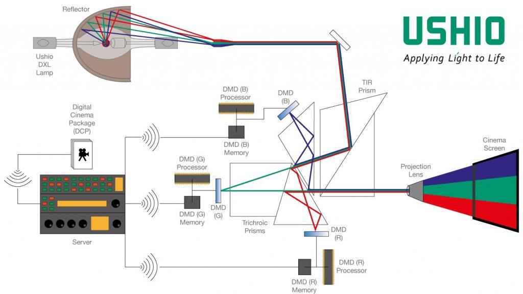 How does DLP projection work?   Ushio Europe B.V.