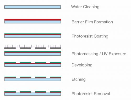 USHIO provides UV lamp solutions for the exposure stage of UV lithography in the production of integrated circuits
