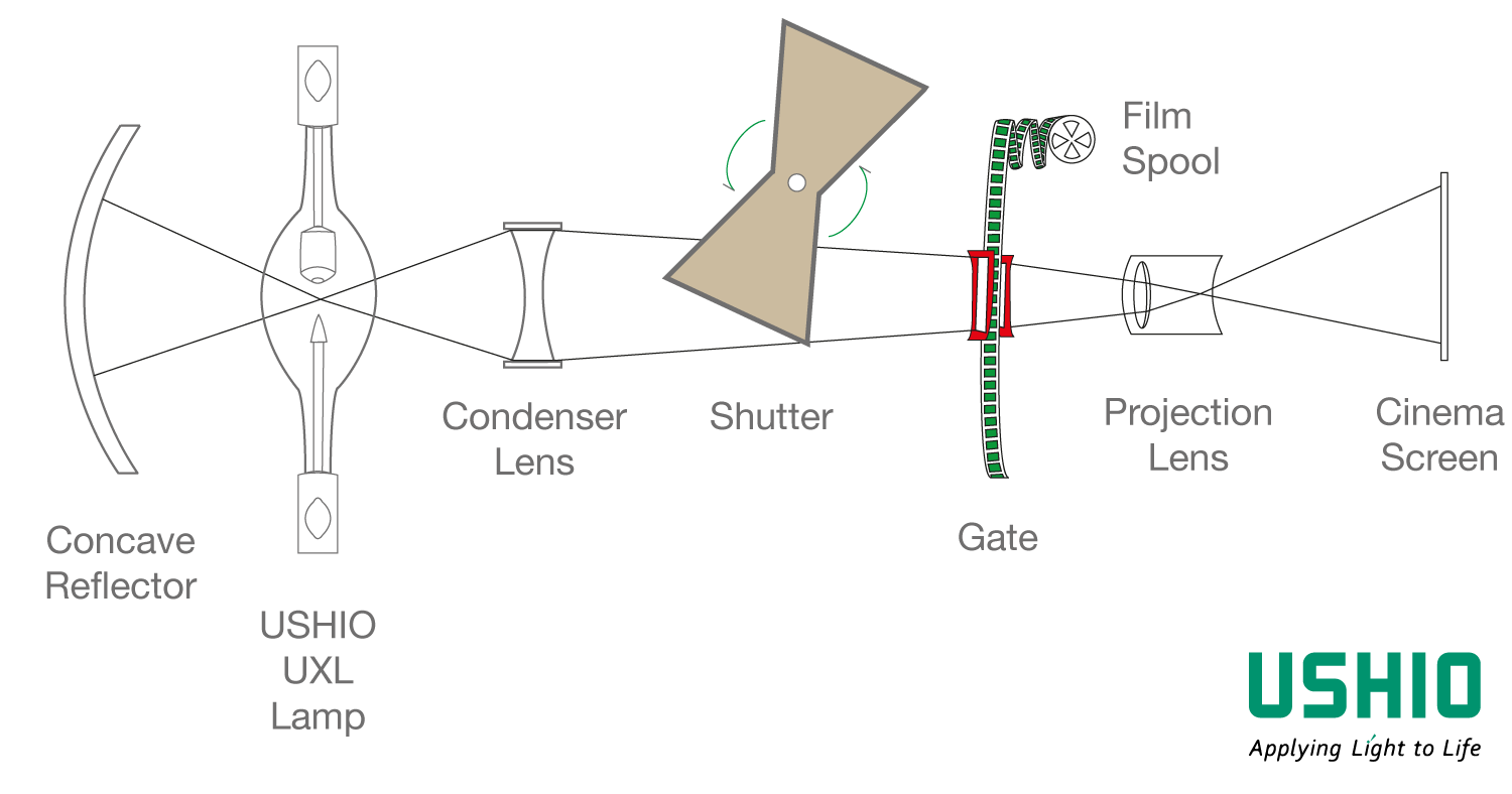How does 35 mm film projection work?