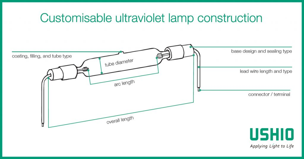 Customisable ultraviolet (UV) lamp construction from Ushio Europe