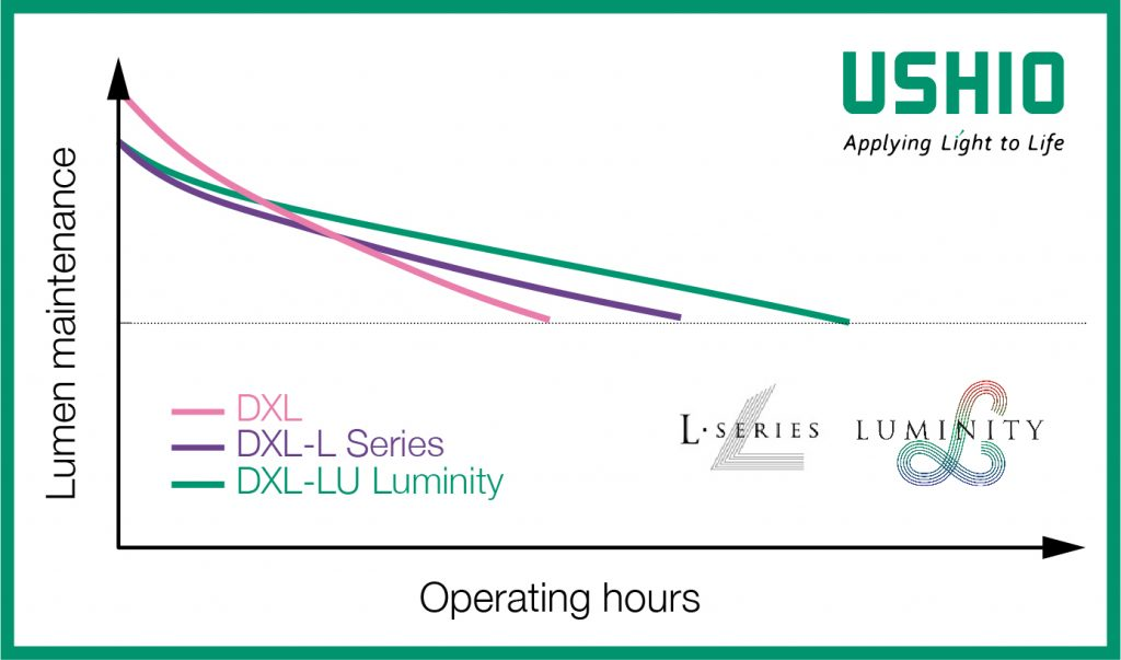 Ushio DXL, DXL-L series, and DXL-LU Luminity xenon cinema projector lamps