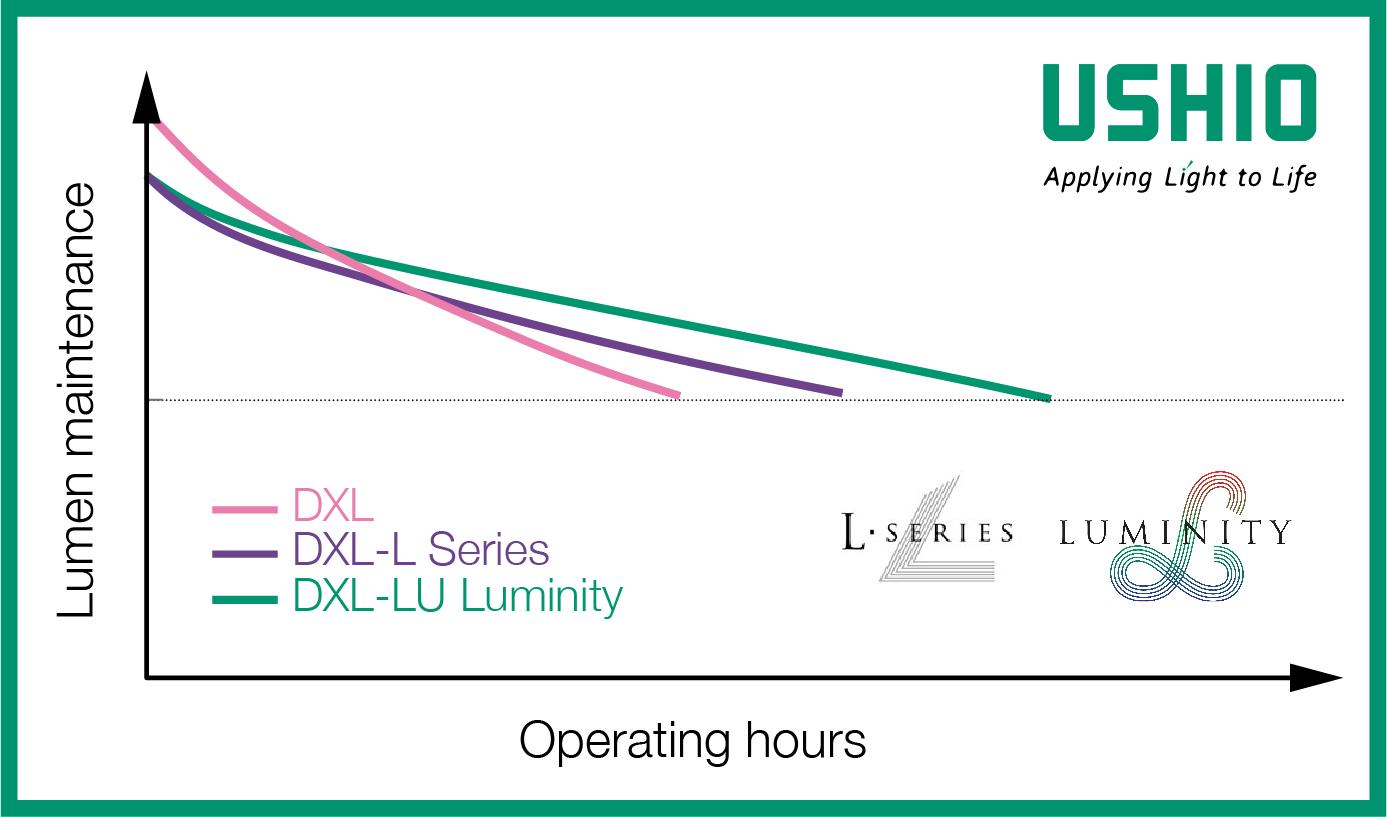 Ushio DXL cinema lamps longevity
