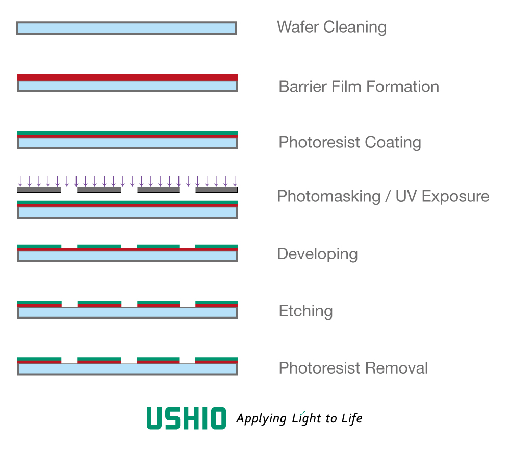 UV Lithography Process for Semiconductors