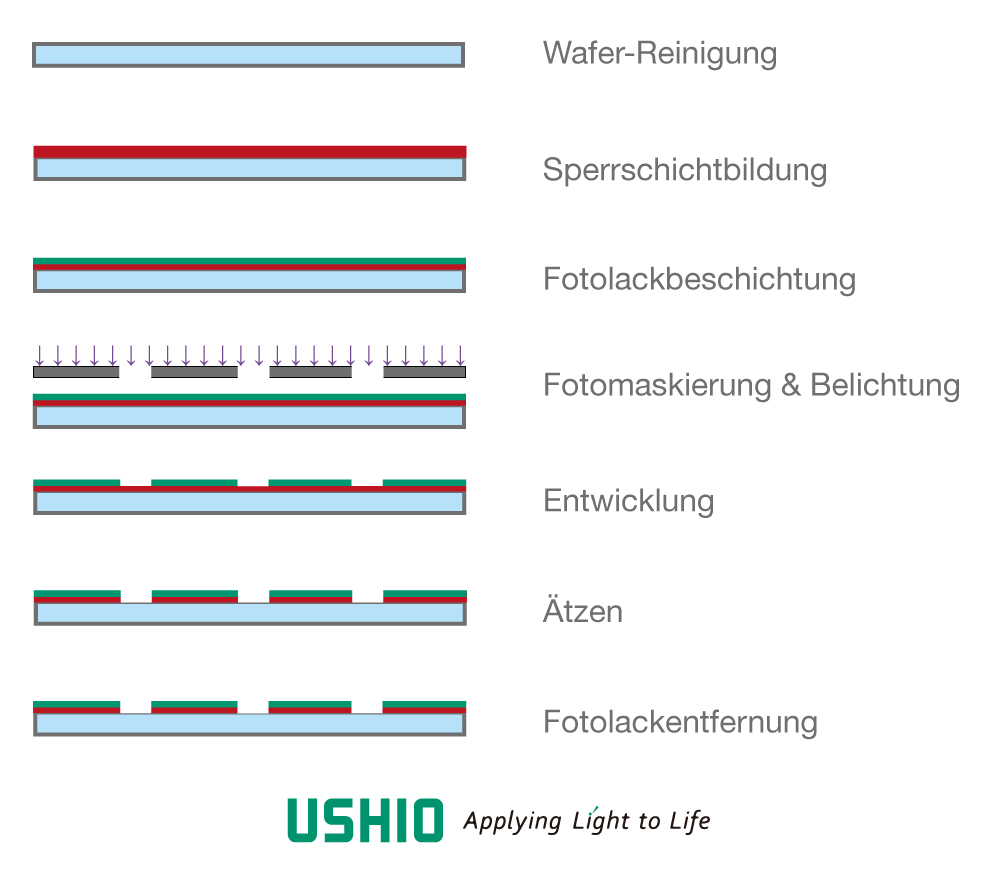 UV-Lithografie in der Halbleiterfertigung | Ushio Europe