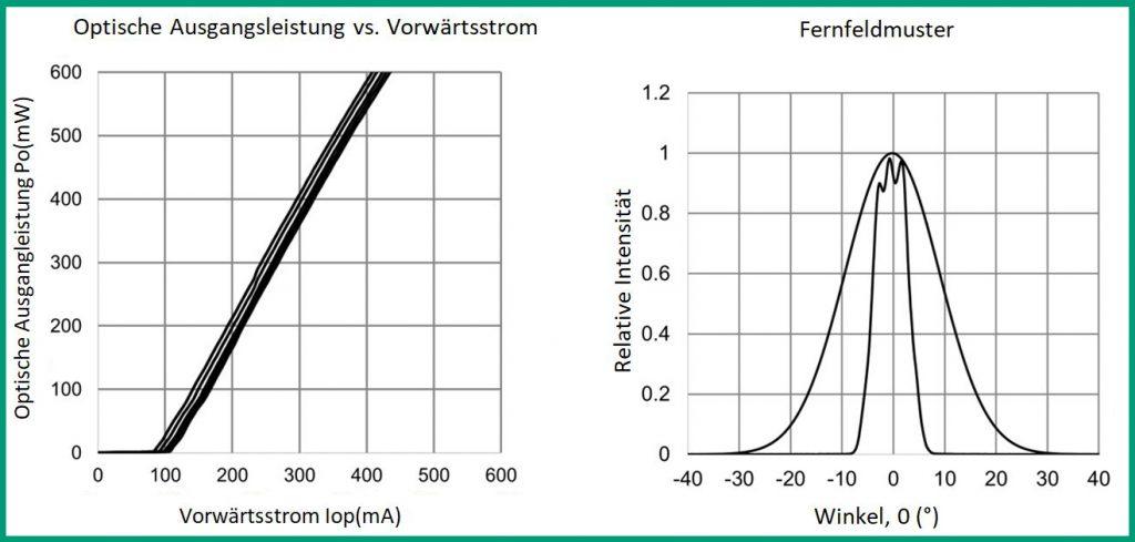 _HL40113MG-HL40115MG Optische Ausgangsleistung vs. Vorwärtsstrom und Fernfeldmuster