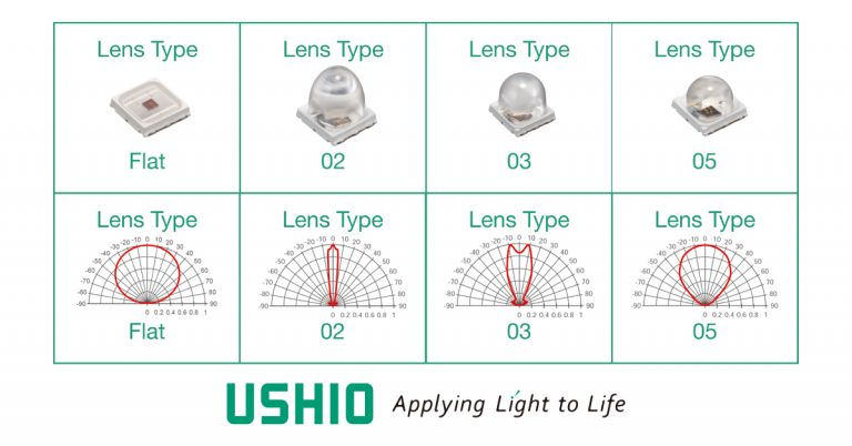 Ushio Epitex SMBB LED collection of lenses and associated radiation characteristics