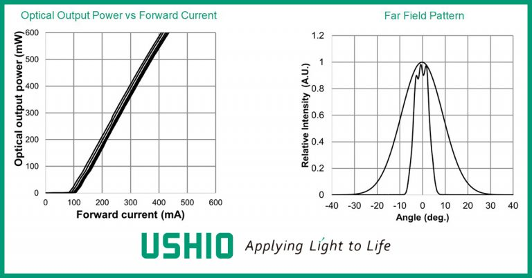 HL40113MG-HL40115MG Optical Output Power vs Forward Current and Far Field Pattern