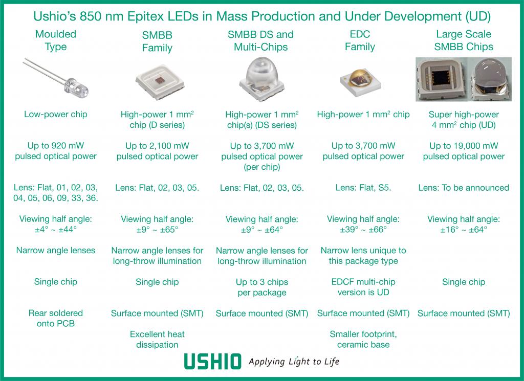 Ushio's 850 nm Epitex LEDs in mass production and under development (UD)