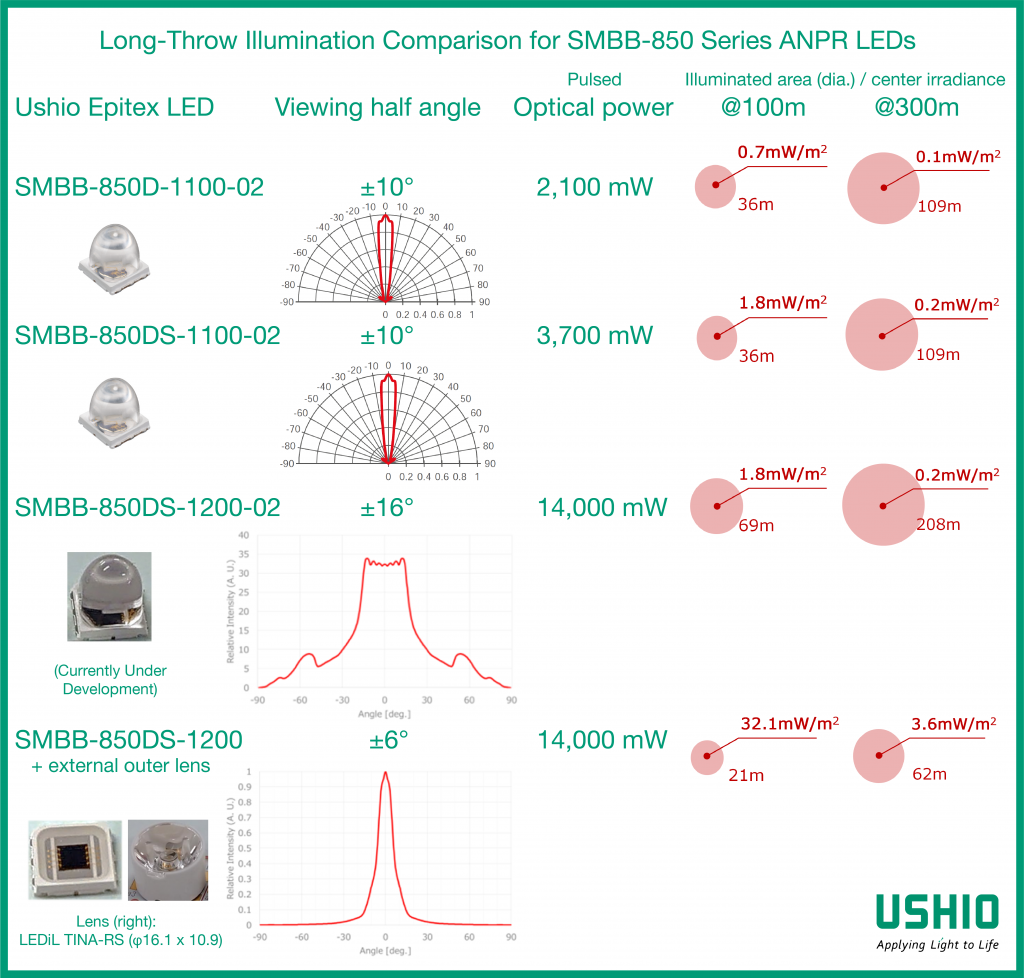 Long-throw illumination comparison for SMBB-850 series automatic number plate recognition (ANPR) LEDs