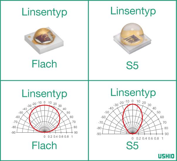 Ushio Epitex EDC linsentyp und strahlung