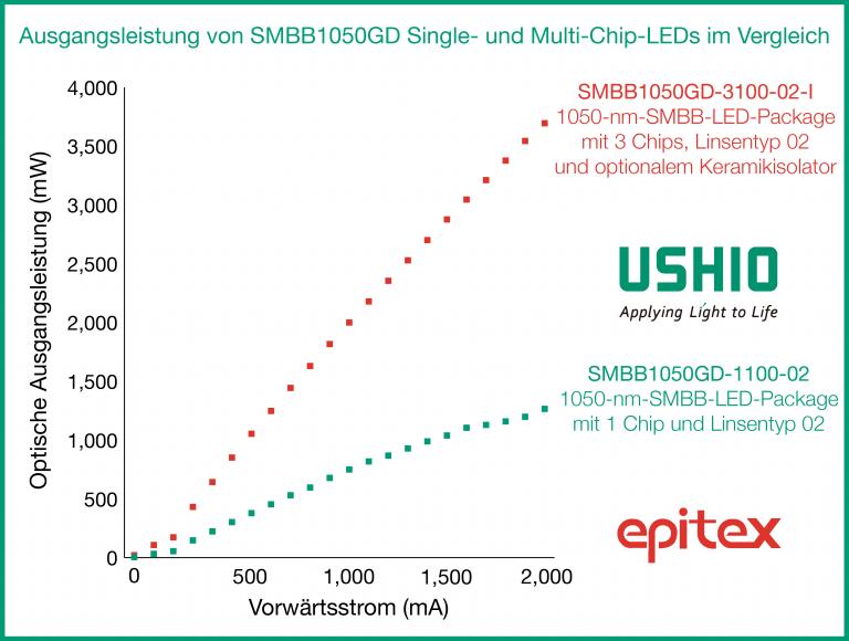 Ausgangsleistung von SMBB1050GD Single- und Multi-Chip-LEDs im Vergleich