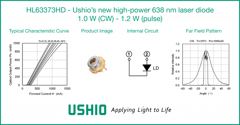 Ushio HL63373HD 638 nm laser diode specifications - typical characteristic curve, product image, internal circuit, far field pattern