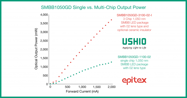 SMBB1050GD 1050 nm SWIR LEDs: single vs. multi-chip output power