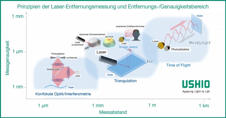 Prinzipien der Laser-Entfernungsmessung und Entfernungs-/Genauigkeitsbereich | Ushio Europe B.V.